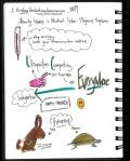 SciBoot Sketchnotes_Page_04